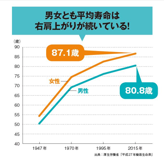 平均寿命の伸び