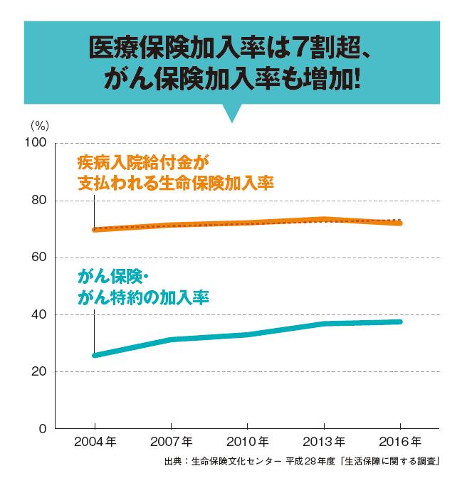 医療保険加入率