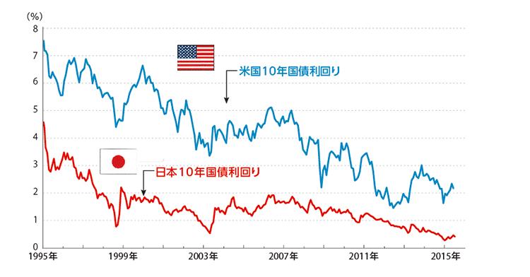 米国と日本の国債利回りの比較