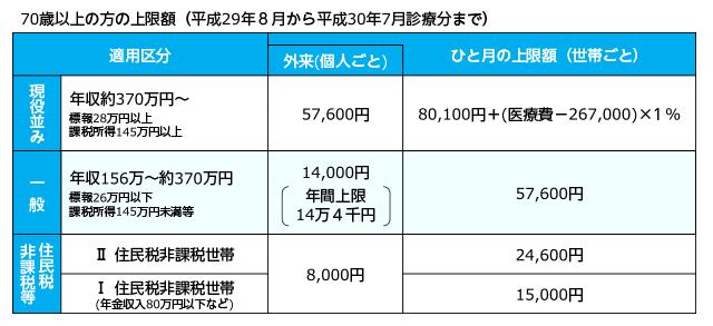 高額療養費制度70歳以上の適用区分の表