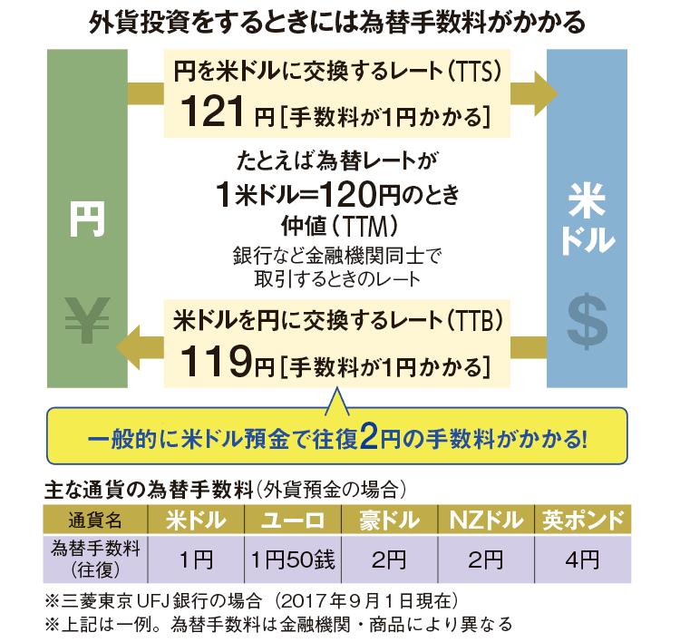 外貨交換時の手数料のイメージ図