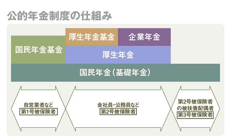 公的年金制度の仕組み