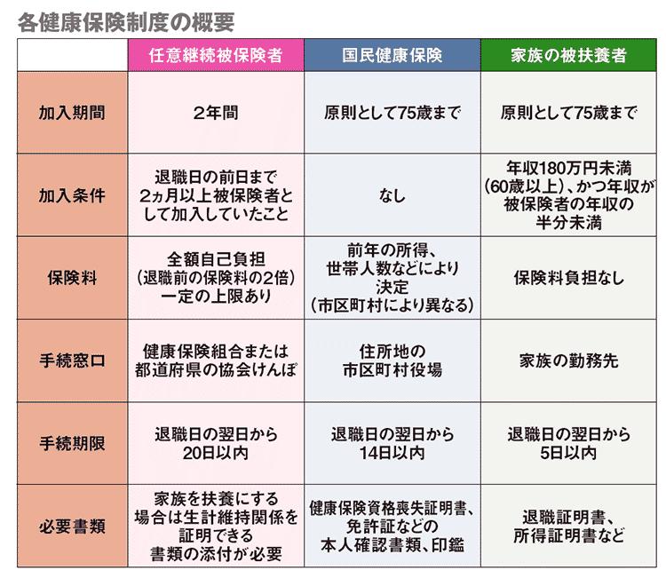 各健康保険制度の概要の図