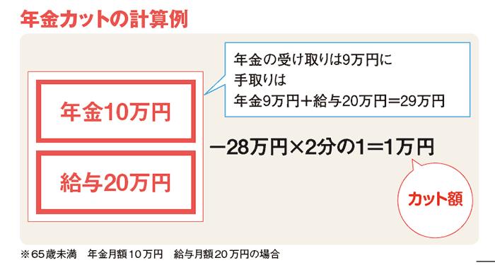 年金カットの計算例