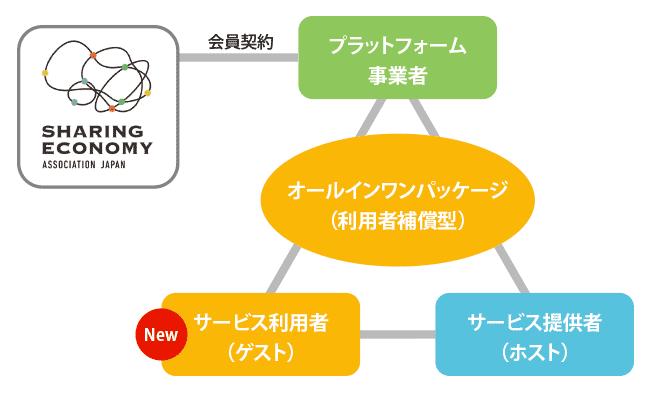 Airbnbと損保ジャパンの提携内容