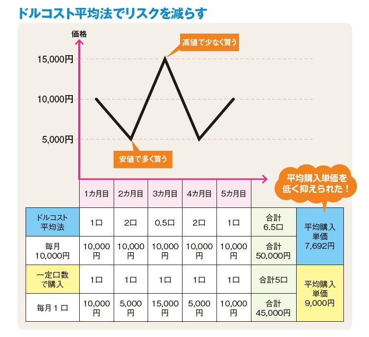 ドルコスト平均法の概念図
