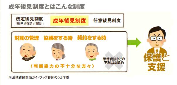 成年後見制度のイメージ